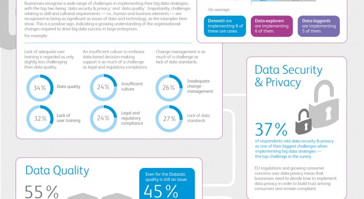 A Xerox study shows that businesses are embracing Big Data but hurdles remain in achieving Big Data success, with data quality, security and training seen as key challenges. At the same time 60 per cent of executives said decisions made during the next year are likely to be based more on data-driven intelligence than factors such as gut feeling, opinion or even experience.